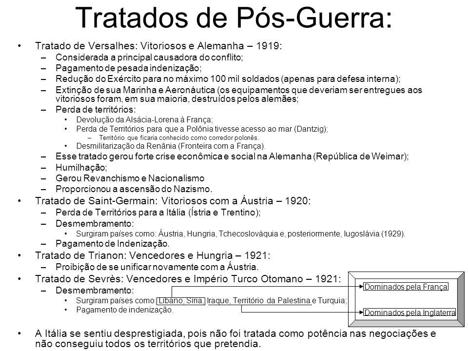 Tratados de Pós-Guerra:
