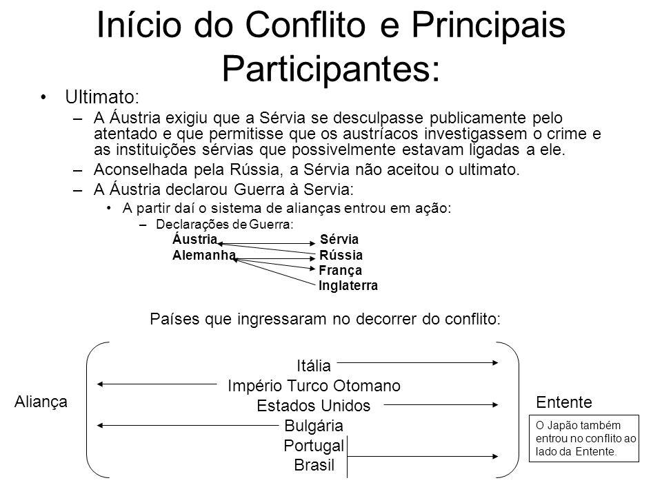 Início do Conflito e Principais Participantes: