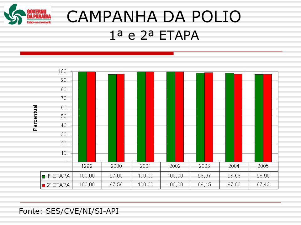 CAMPANHA DA POLIO 1ª e 2ª ETAPA