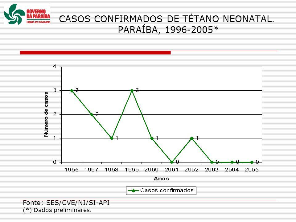 CASOS CONFIRMADOS DE TÉTANO NEONATAL. PARAÍBA, 1996-2005*