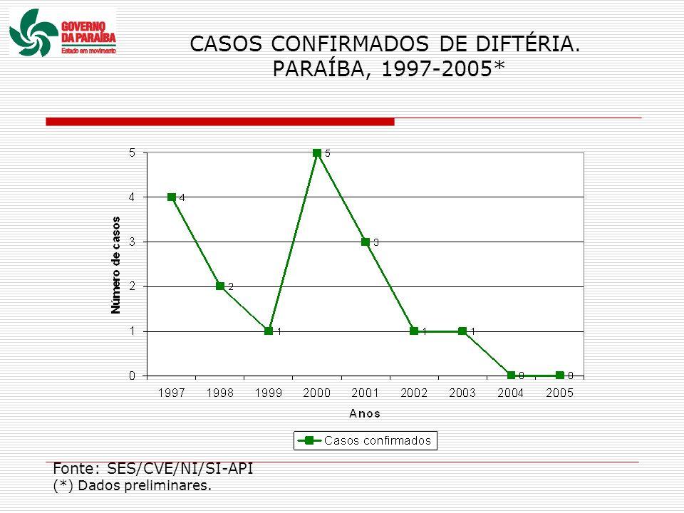 CASOS CONFIRMADOS DE DIFTÉRIA. PARAÍBA, 1997-2005*