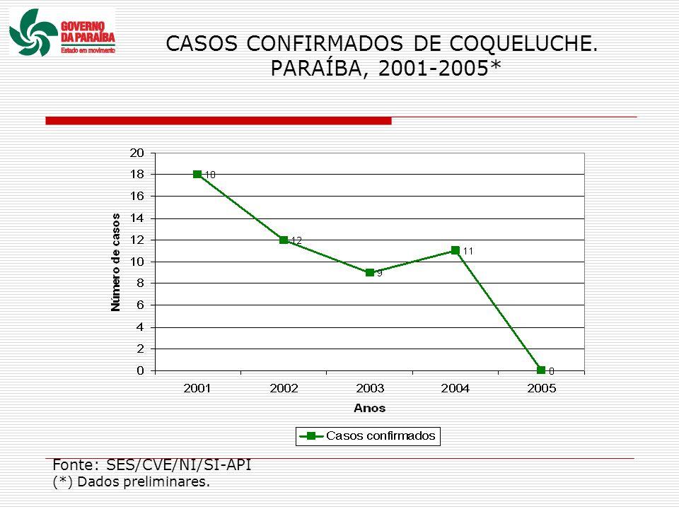 CASOS CONFIRMADOS DE COQUELUCHE. PARAÍBA, 2001-2005*