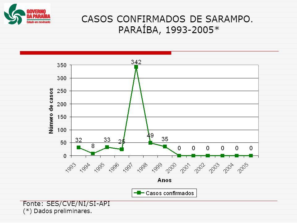 CASOS CONFIRMADOS DE SARAMPO. PARAÍBA, 1993-2005*