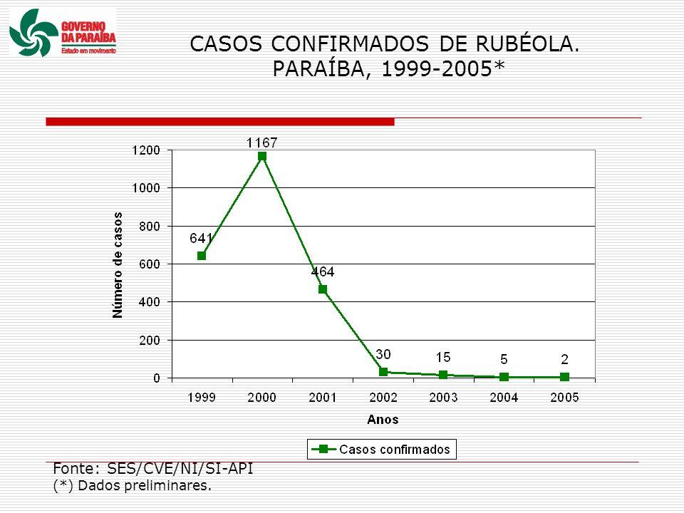 CASOS CONFIRMADOS DE RUBÉOLA. PARAÍBA, 1999-2005*