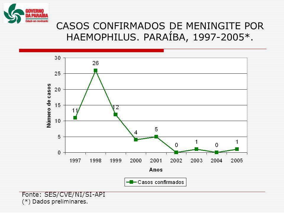 CASOS CONFIRMADOS DE MENINGITE POR HAEMOPHILUS. PARAÍBA, 1997-2005*.