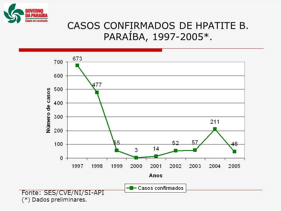 CASOS CONFIRMADOS DE HPATITE B. PARAÍBA, 1997-2005*.