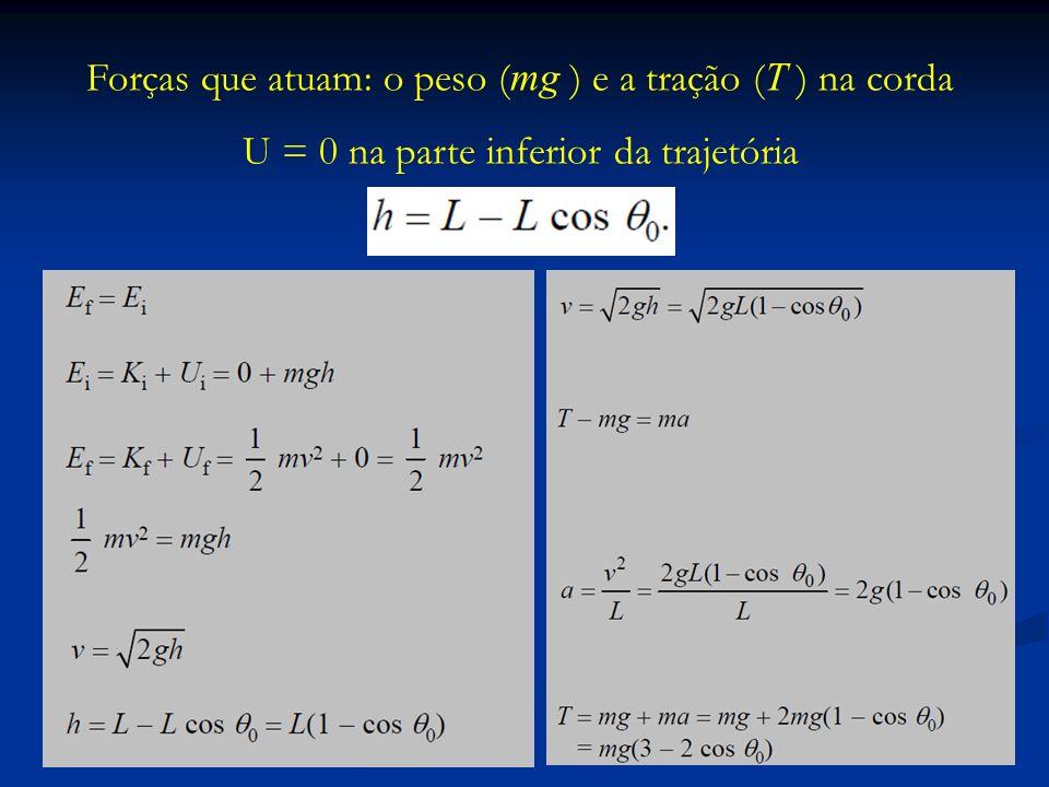 Forças que atuam: o peso (mg ) e a tração (T ) na corda