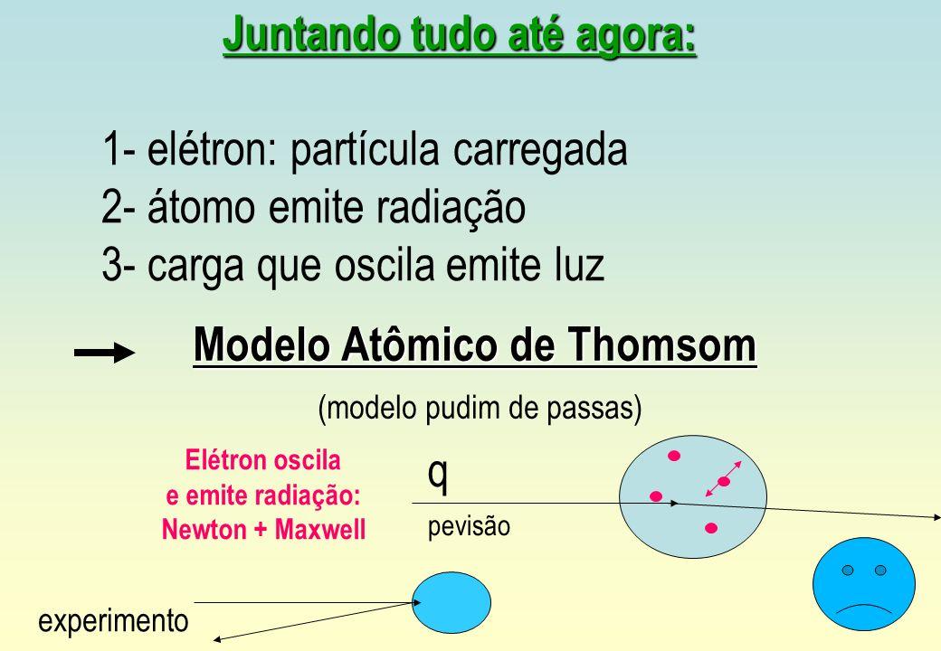 Modelo Atômico de Thomsom