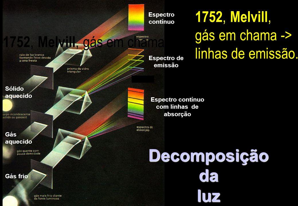 Espectro contínuo com linhas de absorção