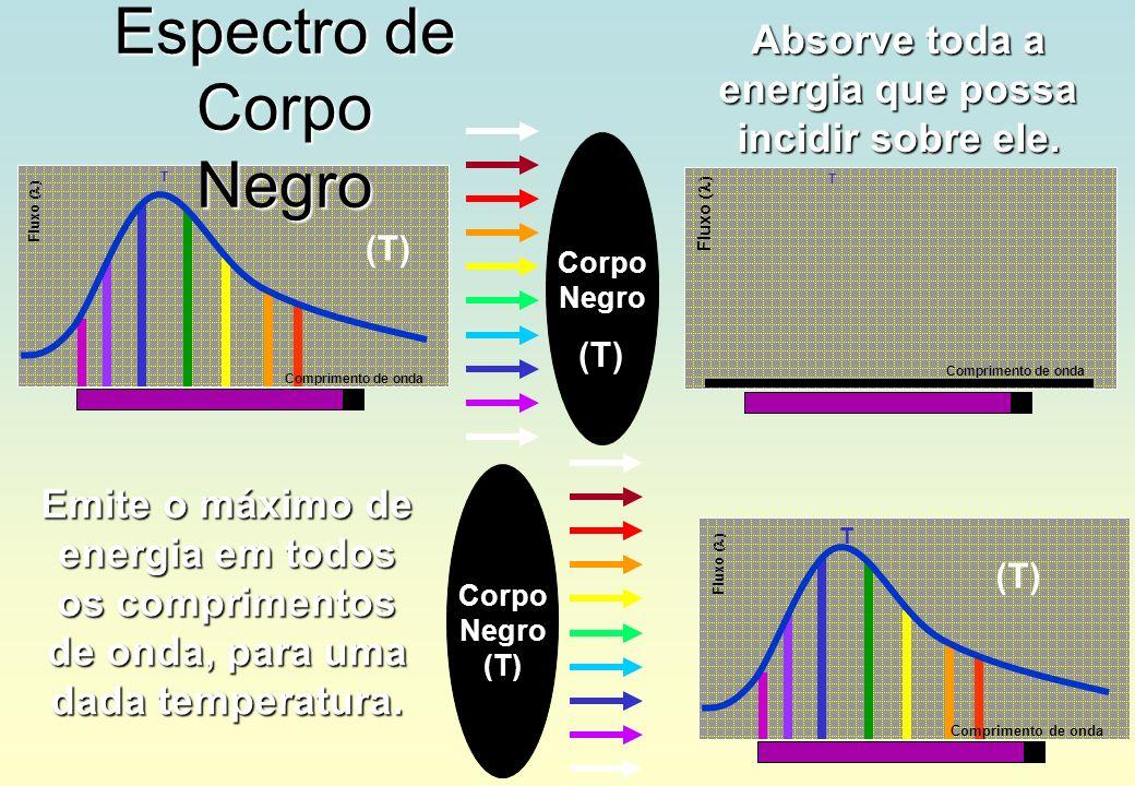 Espectro de Corpo Negro