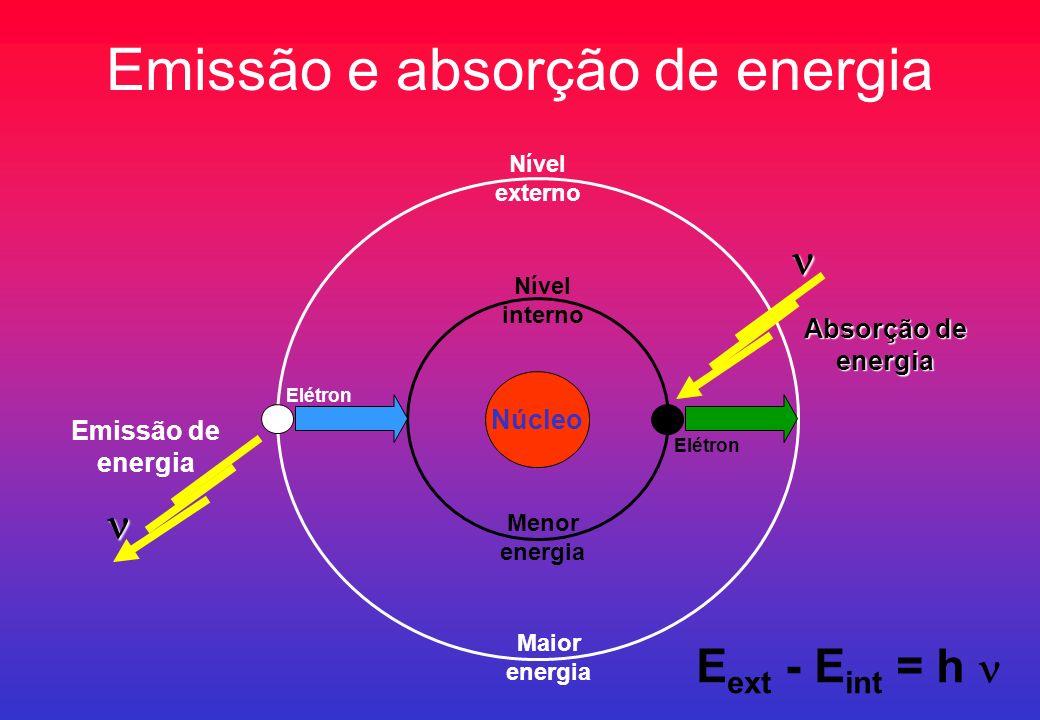 Emissão e absorção de energia