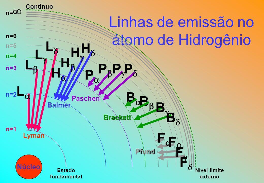 Linhas de emissão no átomo de Hidrogênio