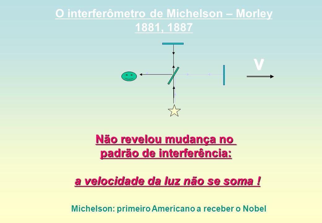 V O interferômetro de Michelson – Morley 1881, 1887