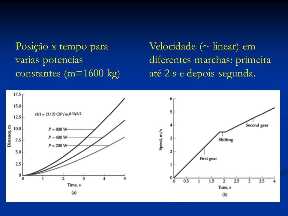 Posição x tempo para varias potencias constantes (m=1600 kg)