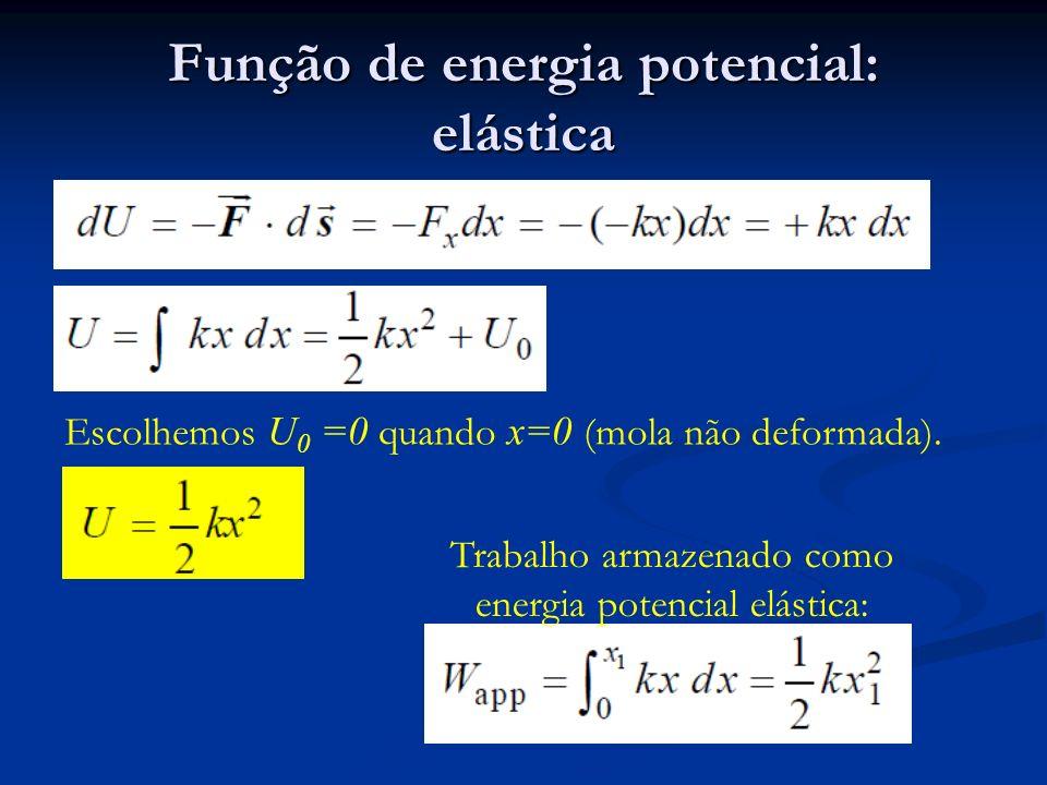 Função de energia potencial: elástica