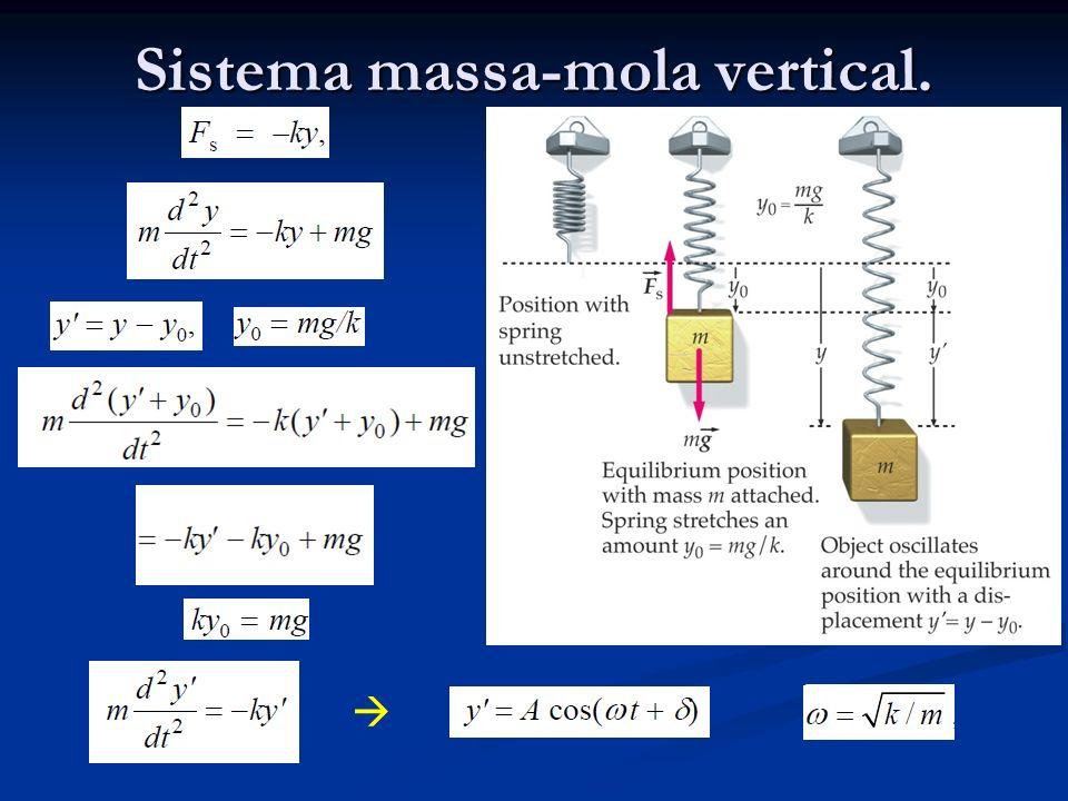 Sistema massa-mola vertical.