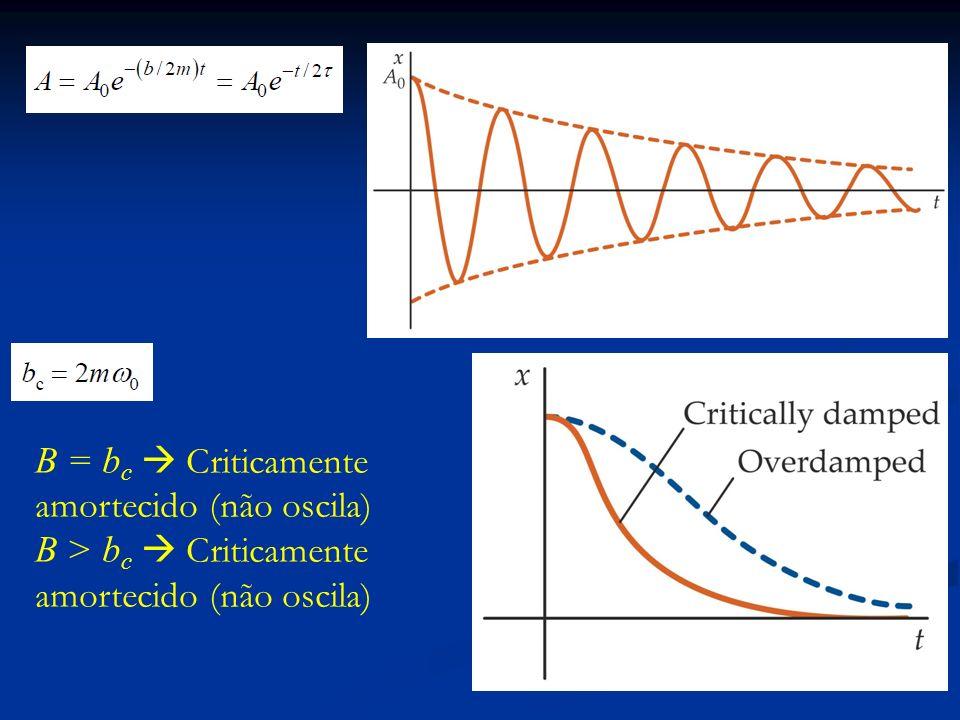 B = bc  Criticamente amortecido (não oscila)
