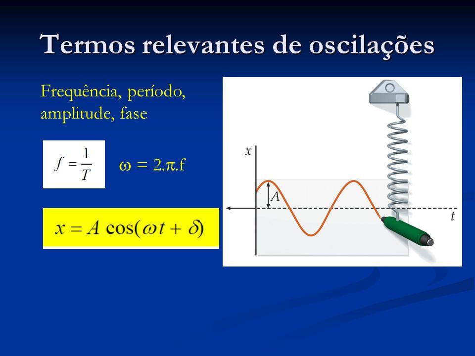 Termos relevantes de oscilações
