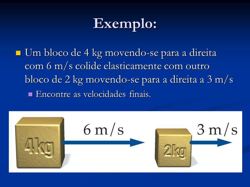 Exemplo: Um bloco de 4 kg movendo-se para a direita com 6 m/s colide elasticamente com outro bloco de 2 kg movendo-se para a direita a 3 m/s.