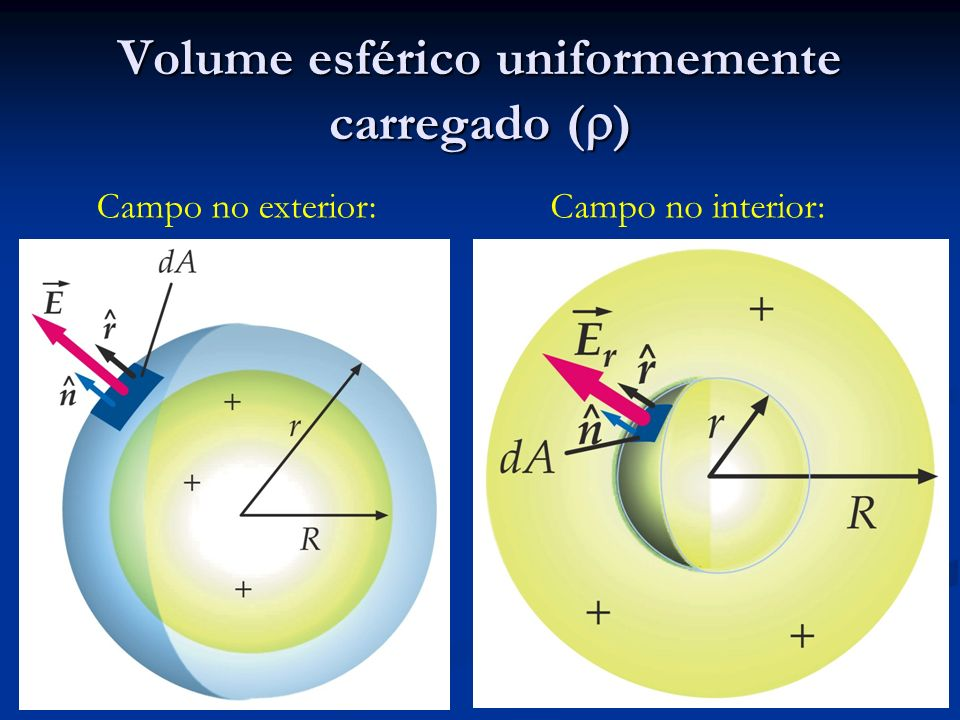 Volume esférico uniformemente carregado ()
