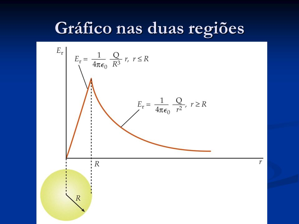 Gráfico nas duas regiões