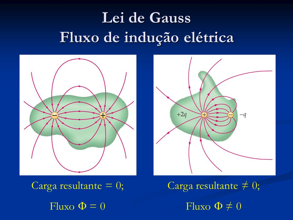 Lei de Gauss Fluxo de indução elétrica