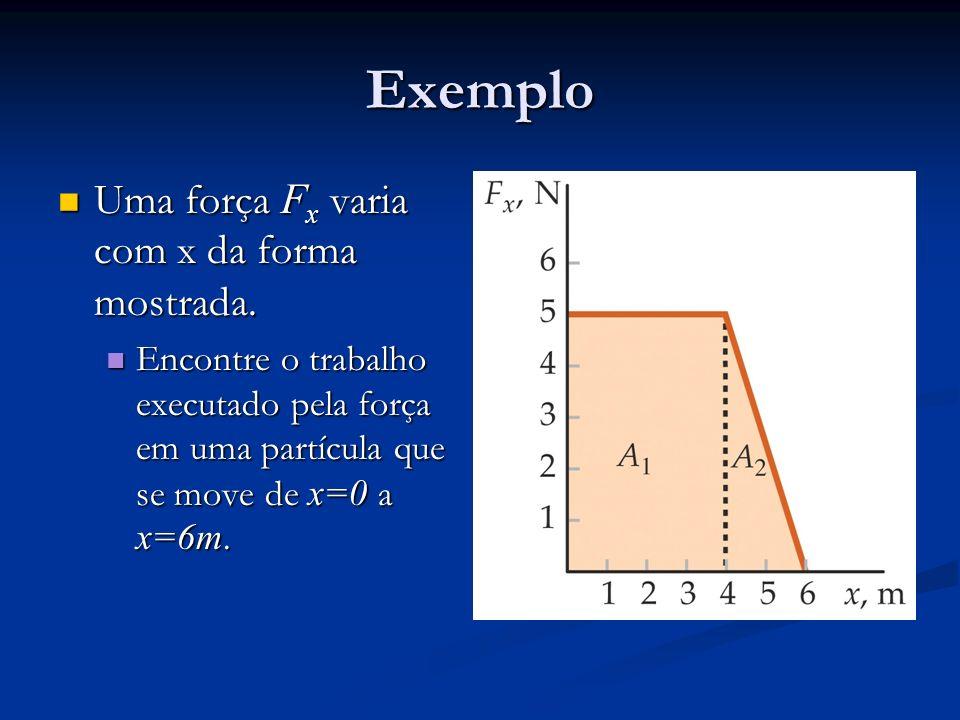 Exemplo Uma força Fx varia com x da forma mostrada.