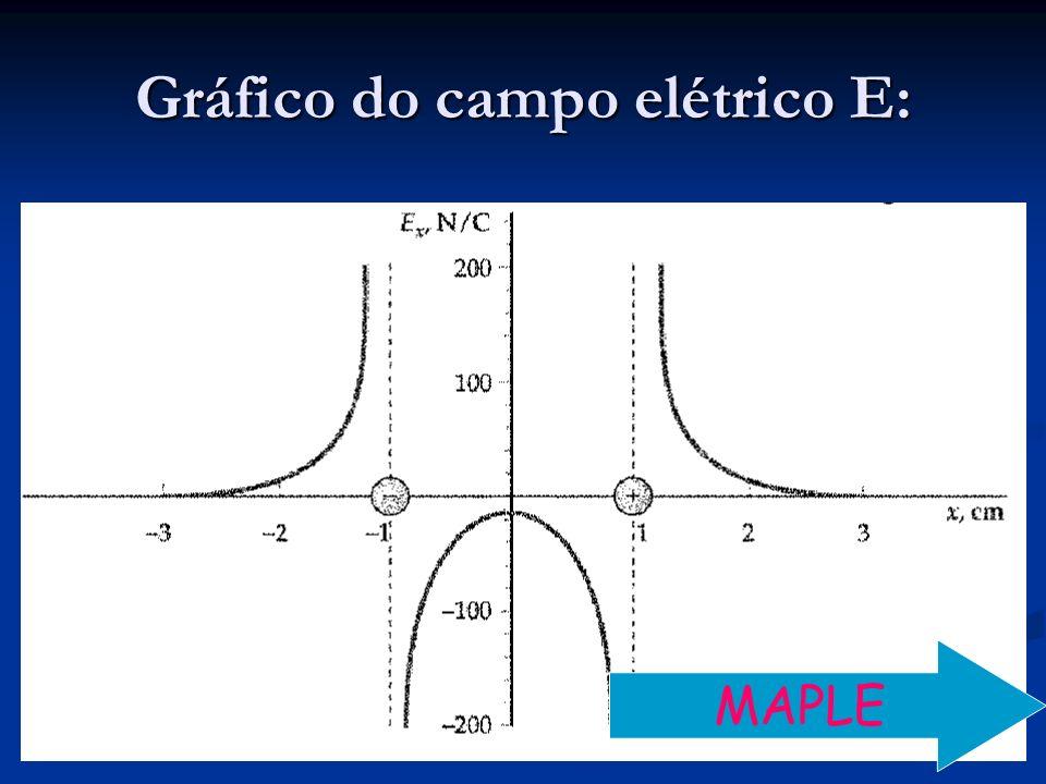 Gráfico do campo elétrico E: