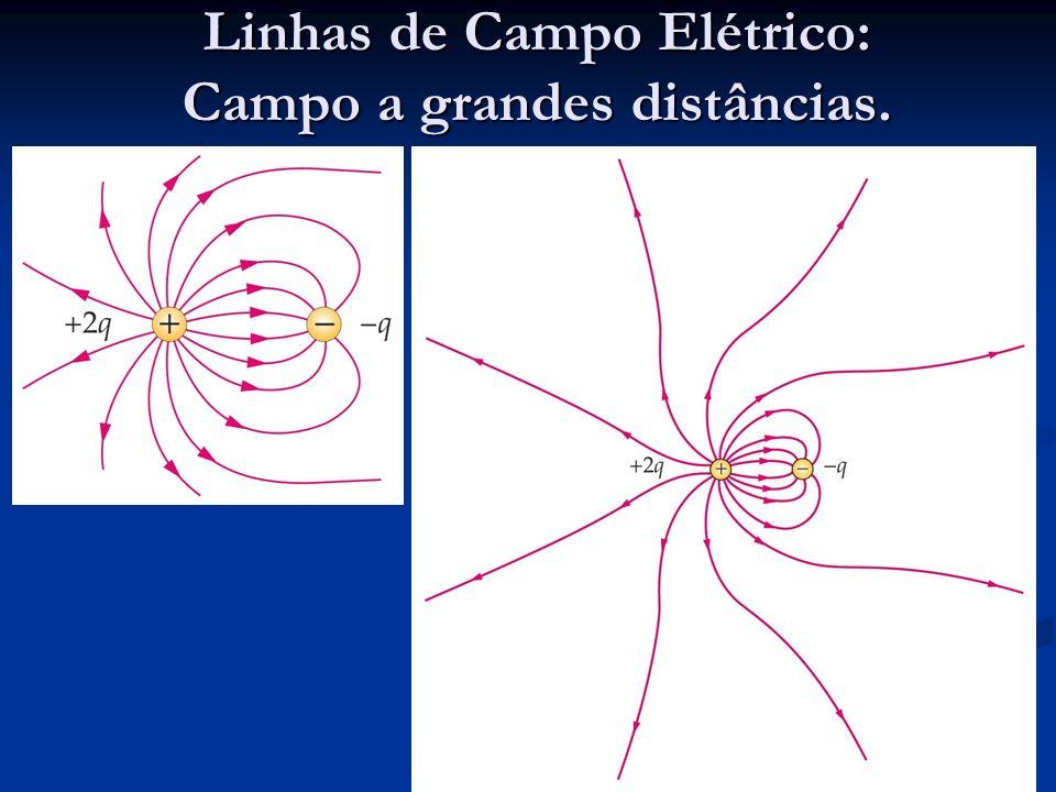 Linhas de Campo Elétrico: Campo a grandes distâncias.