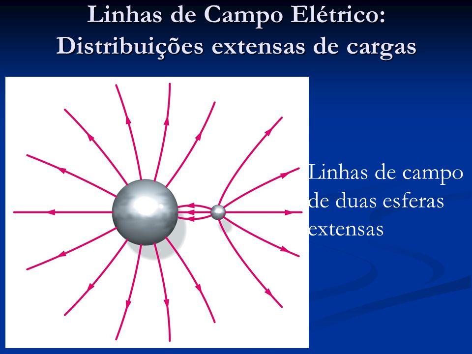 Linhas de Campo Elétrico: Distribuições extensas de cargas