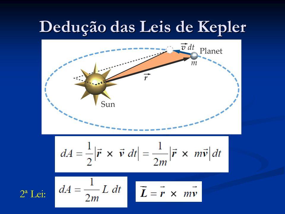 Dedução das Leis de Kepler