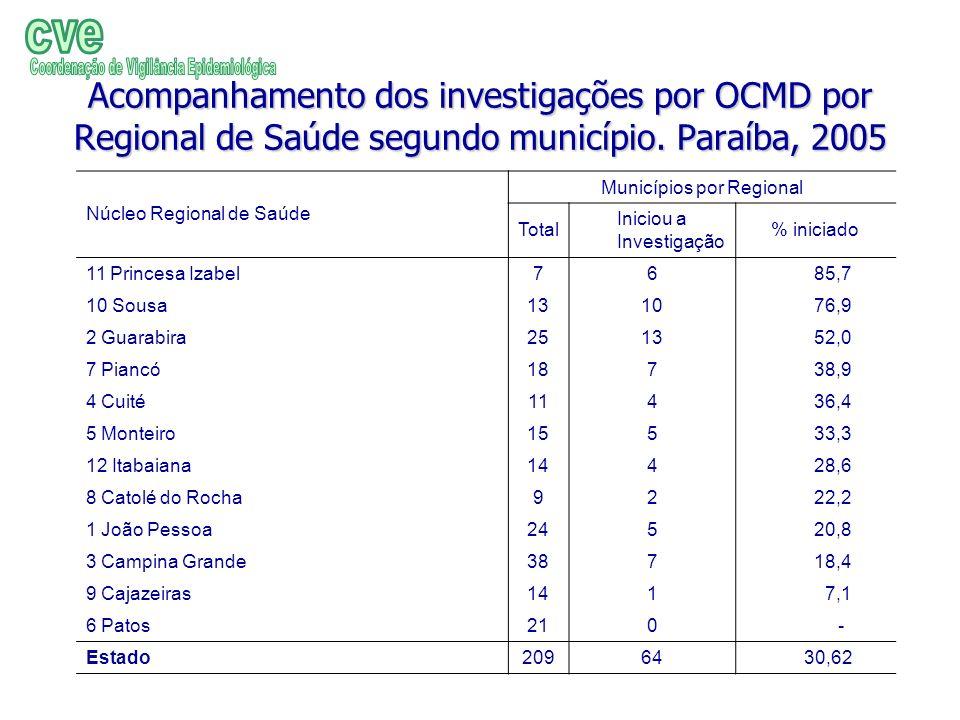 cve Acompanhamento dos investigações por OCMD por Regional de Saúde segundo município. Paraíba, 2005.