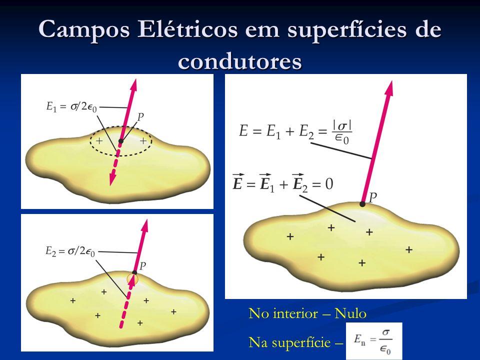 Campos Elétricos em superfícies de condutores