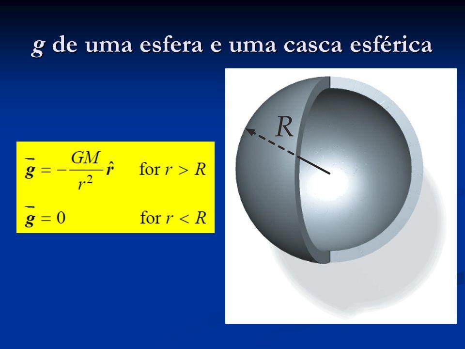 g de uma esfera e uma casca esférica