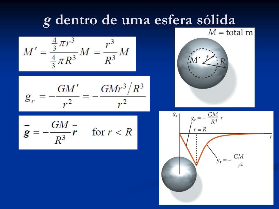 g dentro de uma esfera sólida