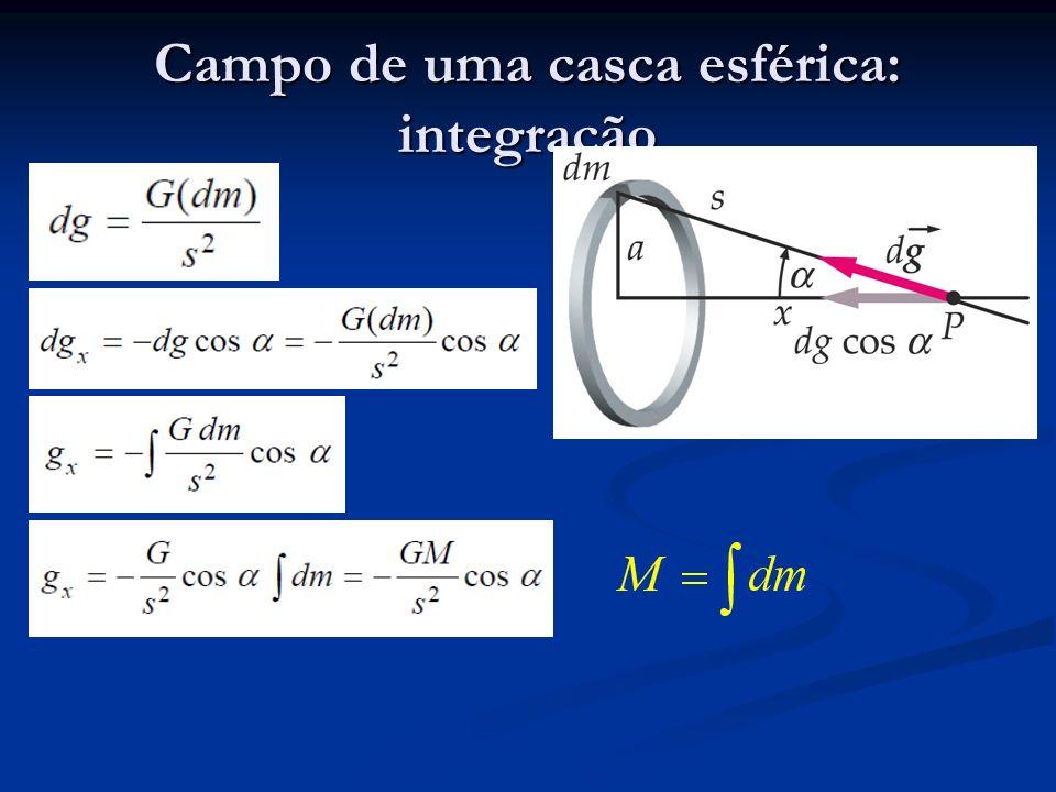 Campo de uma casca esférica: integração