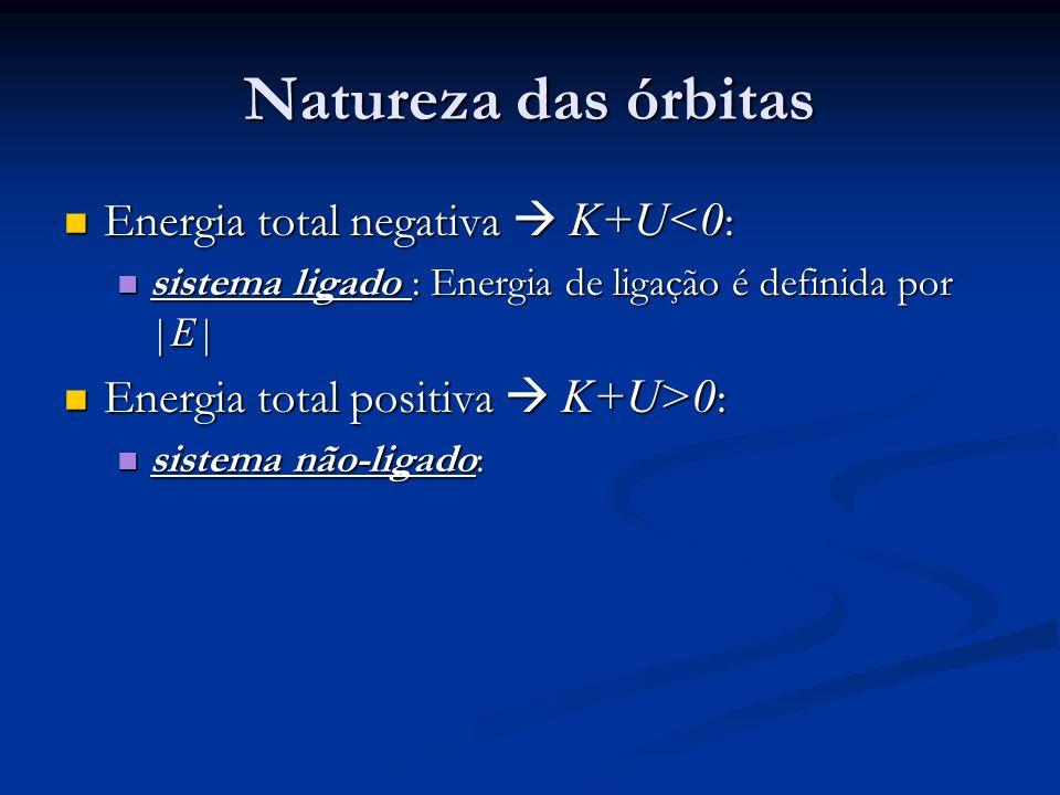 Natureza das órbitas Energia total negativa  K+U<0: