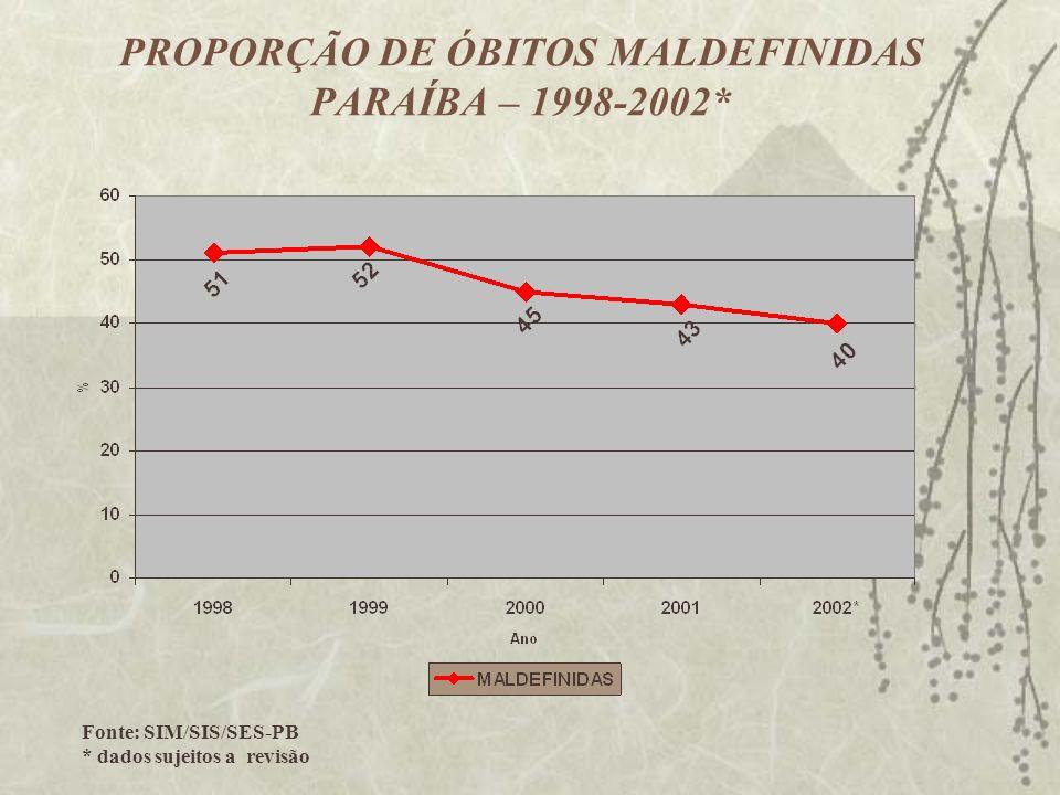 PROPORÇÃO DE ÓBITOS MALDEFINIDAS PARAÍBA – 1998-2002*