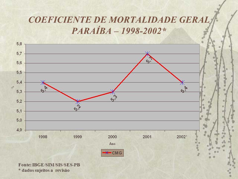 COEFICIENTE DE MORTALIDADE GERAL PARAÍBA – 1998-2002*