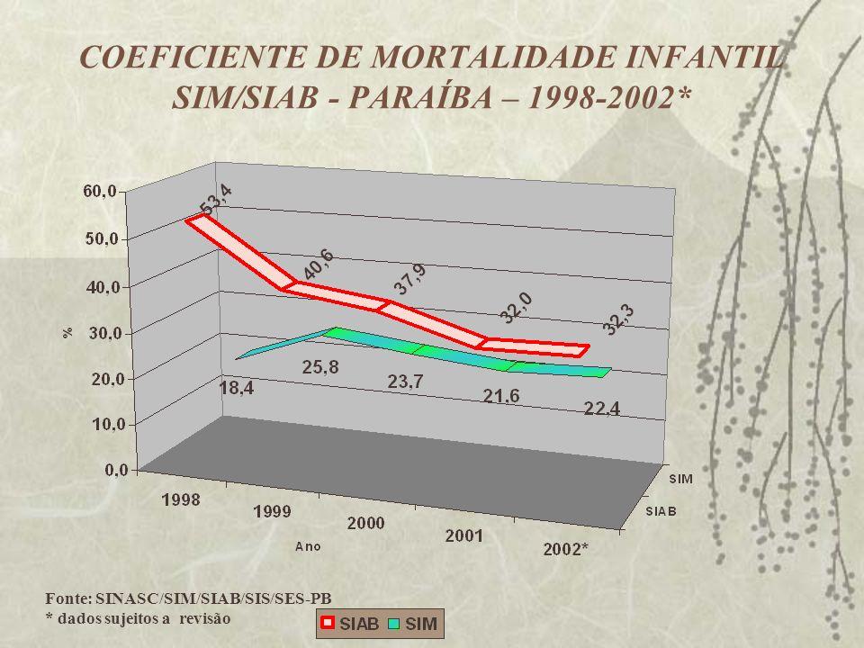 COEFICIENTE DE MORTALIDADE INFANTIL SIM/SIAB - PARAÍBA – 1998-2002*