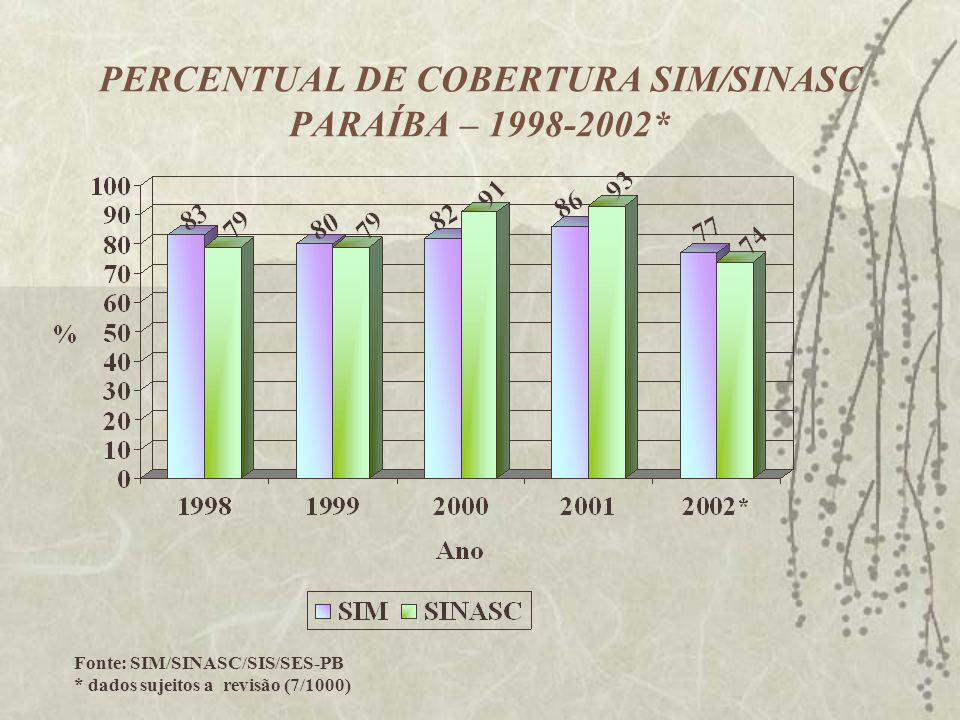 PERCENTUAL DE COBERTURA SIM/SINASC PARAÍBA – 1998-2002*