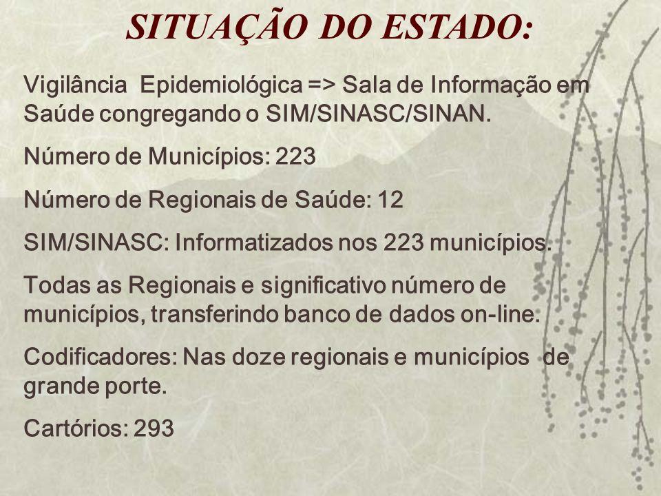 SITUAÇÃO DO ESTADO: Vigilância Epidemiológica => Sala de Informação em Saúde congregando o SIM/SINASC/SINAN.