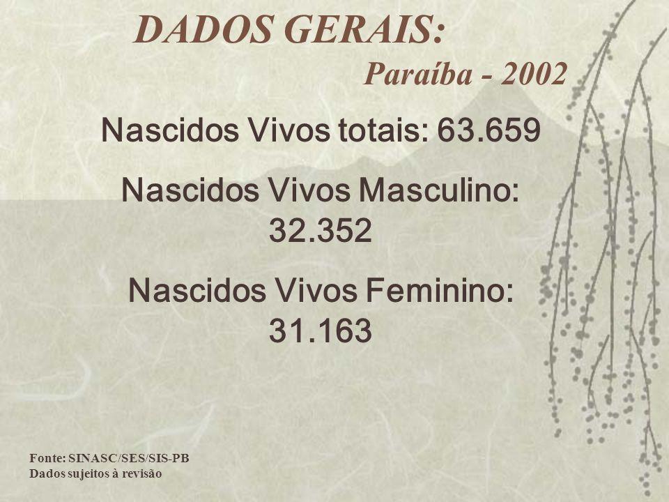 DADOS GERAIS: Paraíba - 2002 Nascidos Vivos totais: 63.659