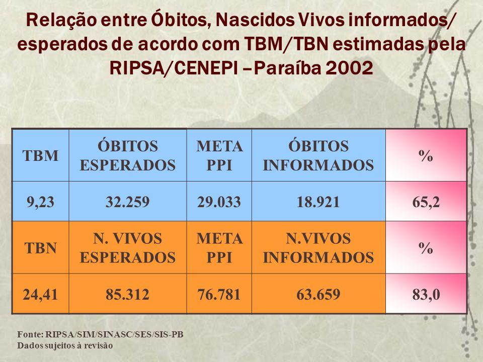 Relação entre Óbitos, Nascidos Vivos informados/ esperados de acordo com TBM/TBN estimadas pela RIPSA/CENEPI –Paraíba 2002