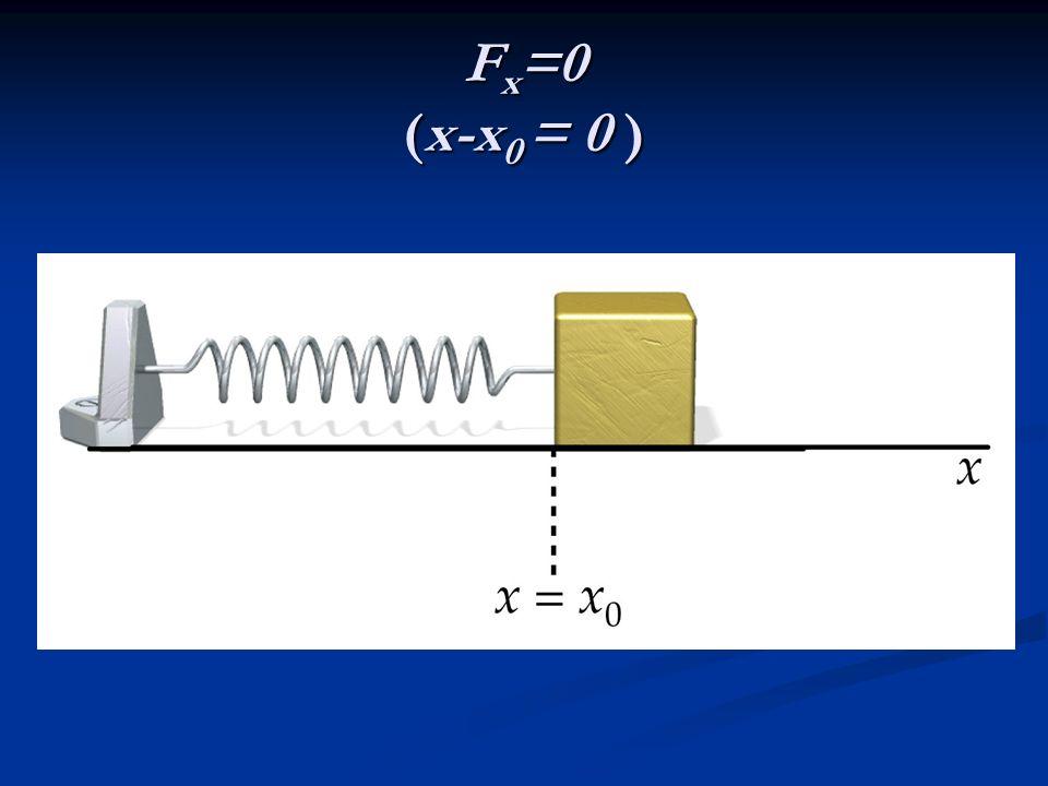 Fx=0 (x-x0 = 0 )