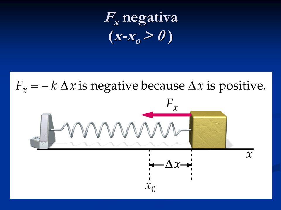 Fx negativa (x-xo > 0 )