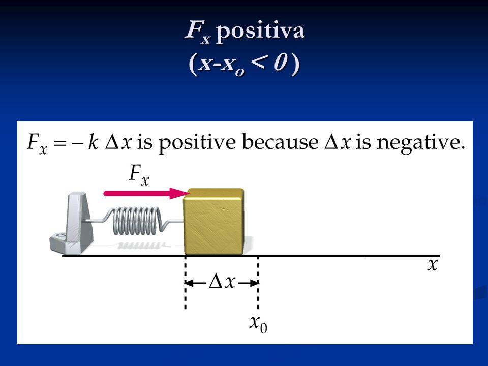 Fx positiva (x-xo < 0 )