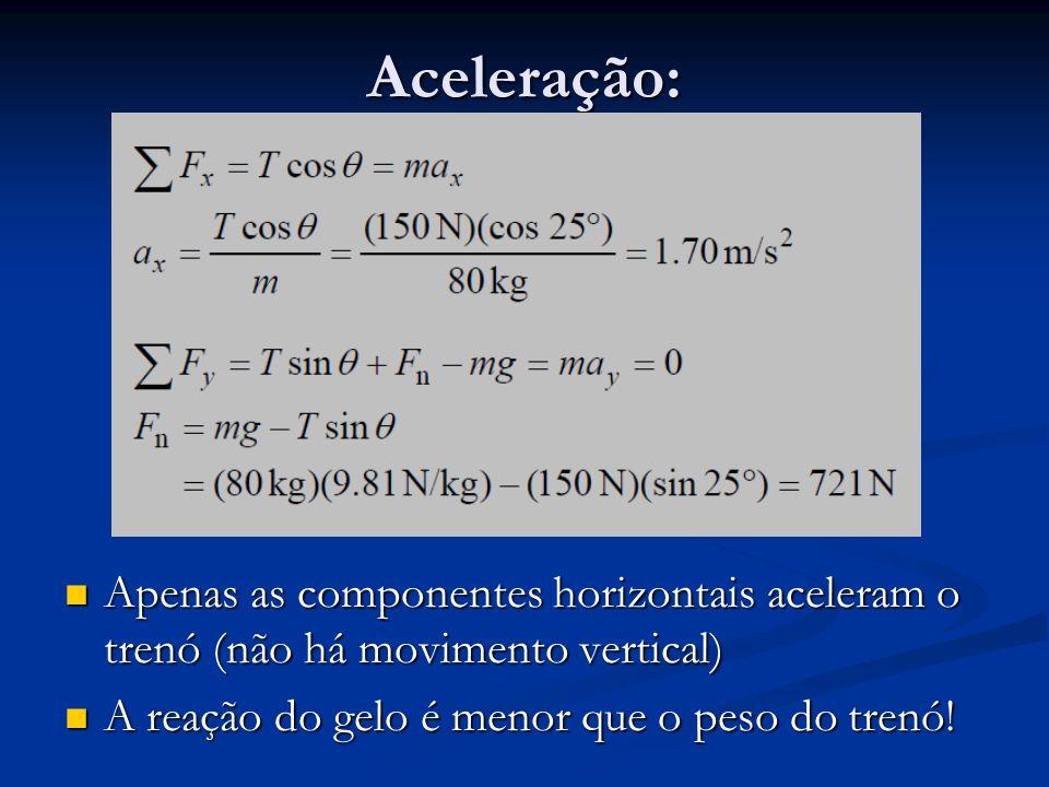 Aceleração: Apenas as componentes horizontais aceleram o trenó (não há movimento vertical) A reação do gelo é menor que o peso do trenó!
