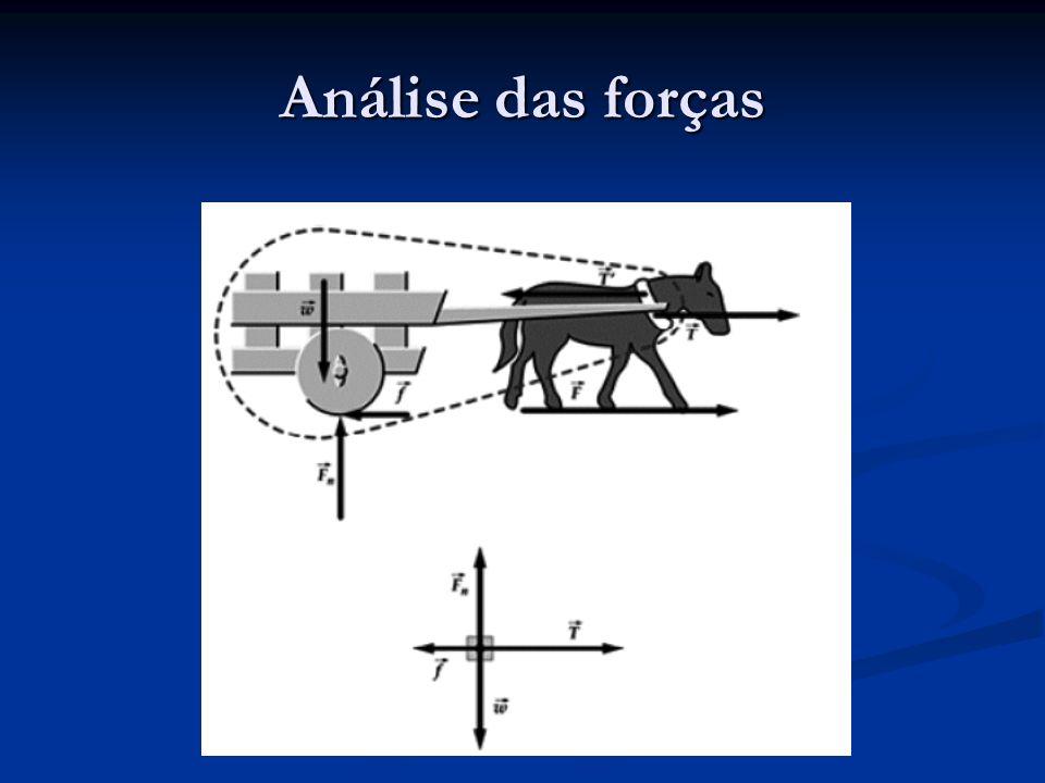 Análise das forças