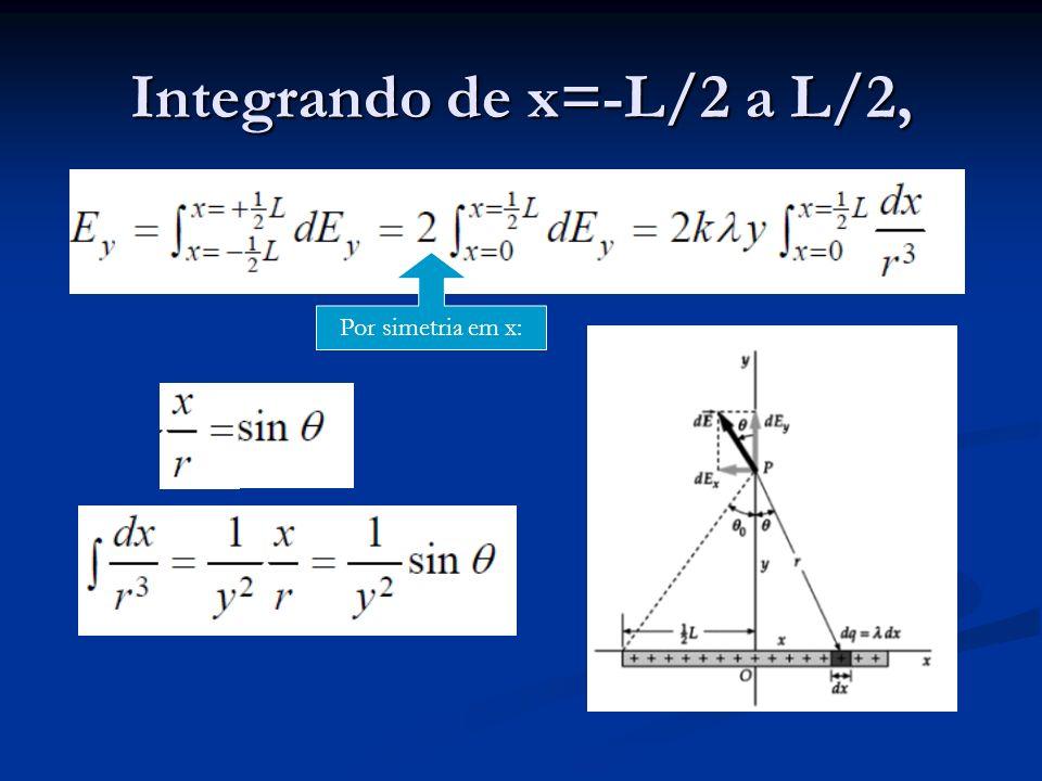 Integrando de x=-L/2 a L/2,